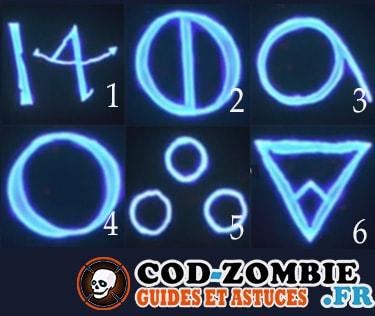 Ordre des symboles pour ouvrir la porte